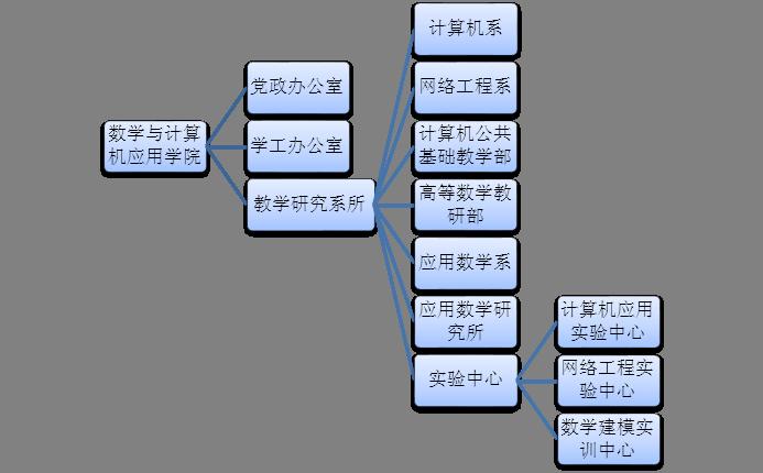 数学与计算机应用学院组织结构图-商洛学院数学与